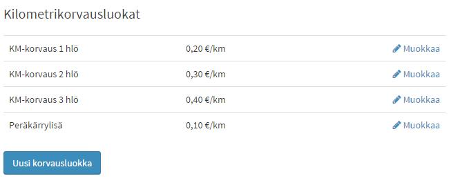 km-korvausluokat